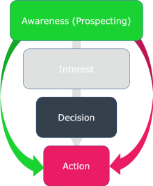 Remarketing Sales Funnel Display Campaigns